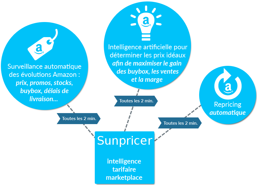 Pricing intelligence pour marketplace